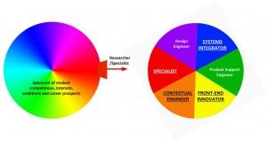 Spectrum of roles